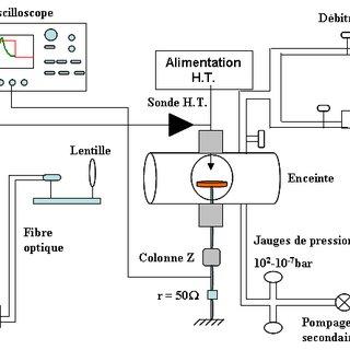 Schéma dispositif electrique