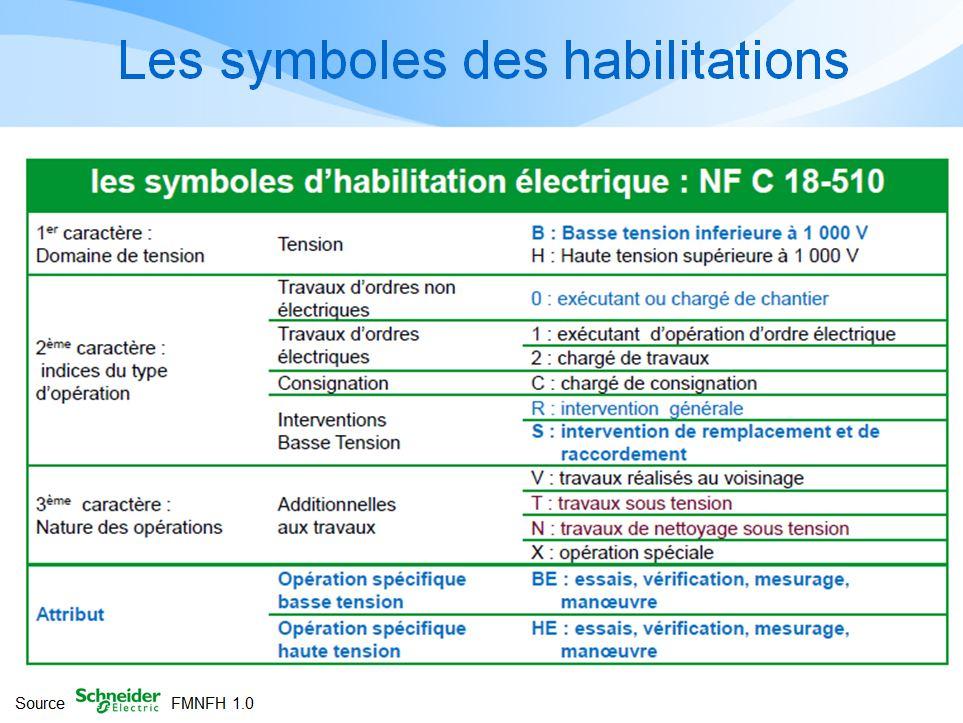 Norme habilitation electrique 2013