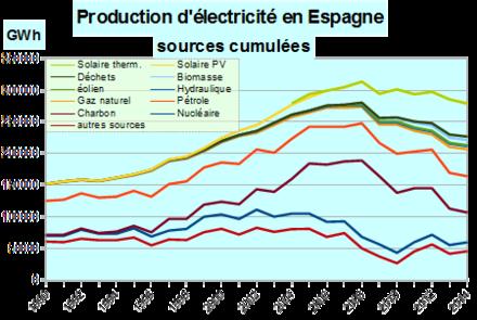 Norme electrique espagnole