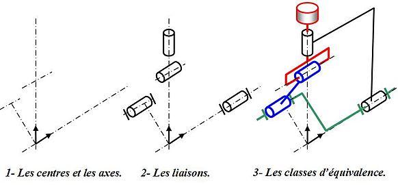 Schéma cinématique d'un moteur électrique