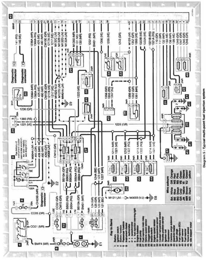 Schema electrique citroen saxo 1.1