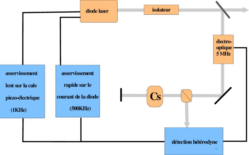 Telecharger 1-2-3 schéma électrique