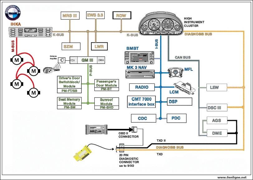 Schema Electrique Autoradio Bmw E90 : schema electrique centralisation bmw e46 bois eco ~ Pogadajmy.info Styles, Décorations et Voitures