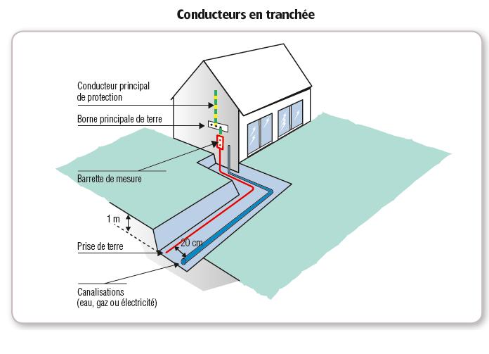 Norme electrique partie commune immeuble