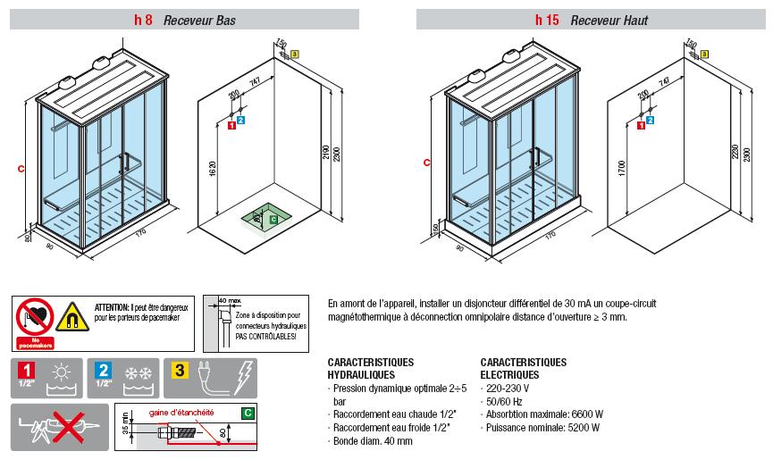 Cabine de douche et norme electrique