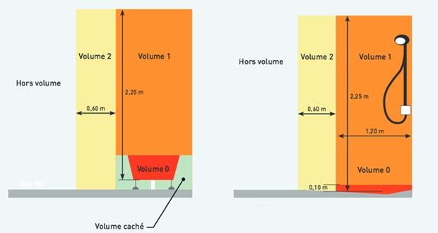 Volume norme electrique salle bain