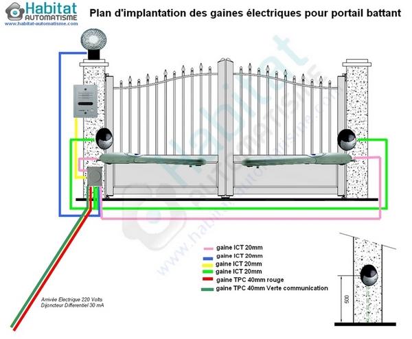 Schema electrique motorisation de portail