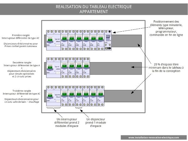 Tableau électrique normalisé norme nfc 15 100