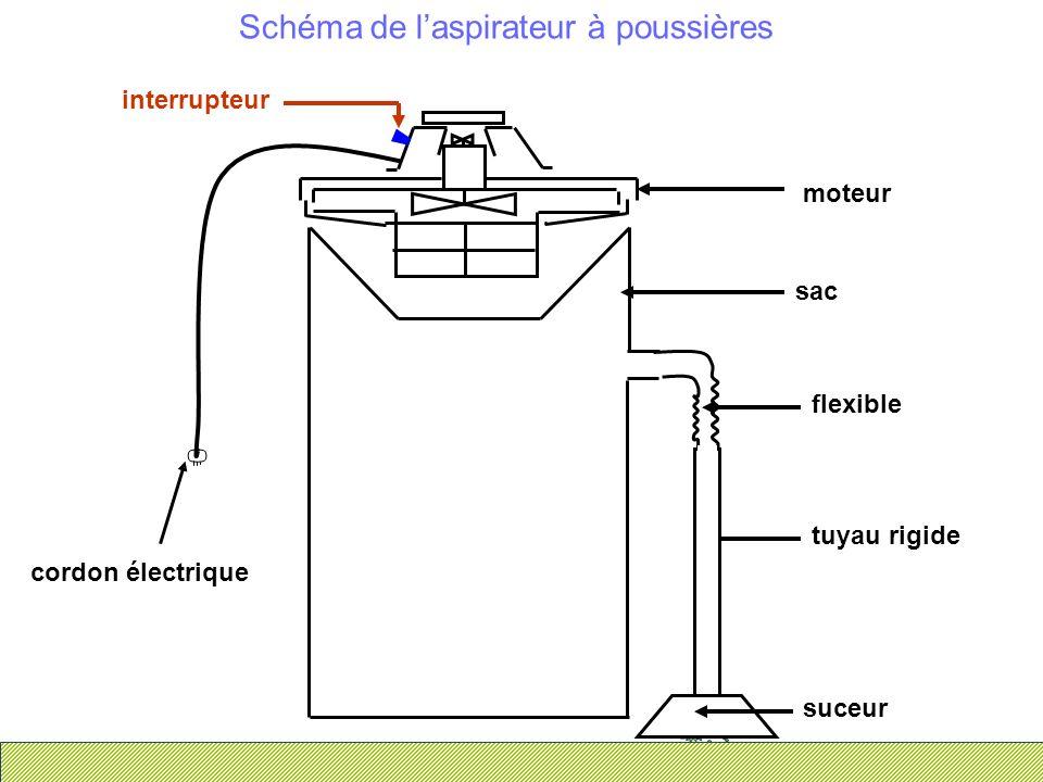 Schéma electrique d un aspirateur
