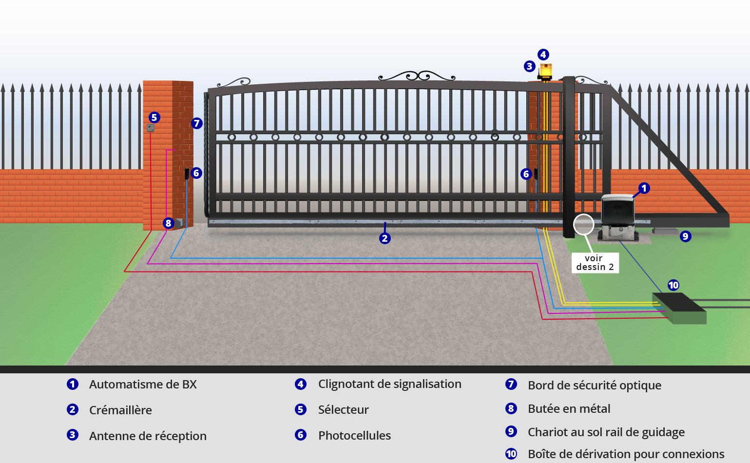 schema branchement pour portail electrique bois eco. Black Bedroom Furniture Sets. Home Design Ideas