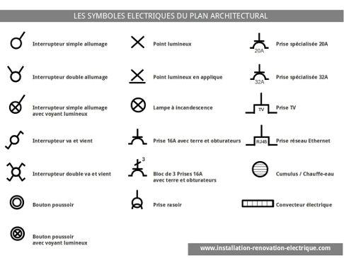 Schéma et symbole électrique
