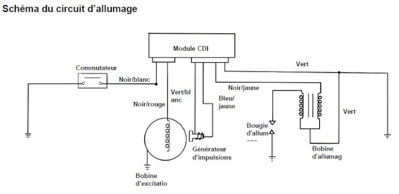 schema electrique sym gts 125
