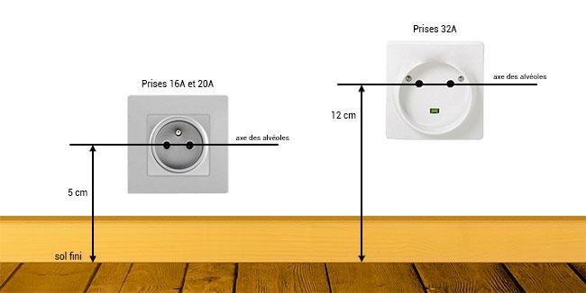 Norme des prise electrique