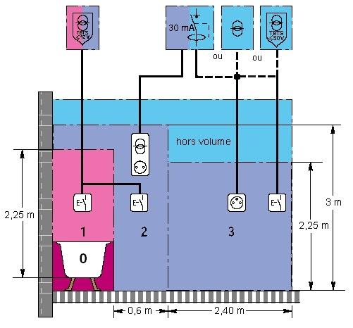 Schema electrique miroir salle de bain - bois-eco-concept.fr