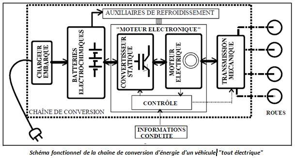 schema fonctionnel voiture electrique