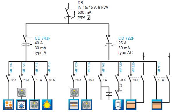 Norme electrique ip21