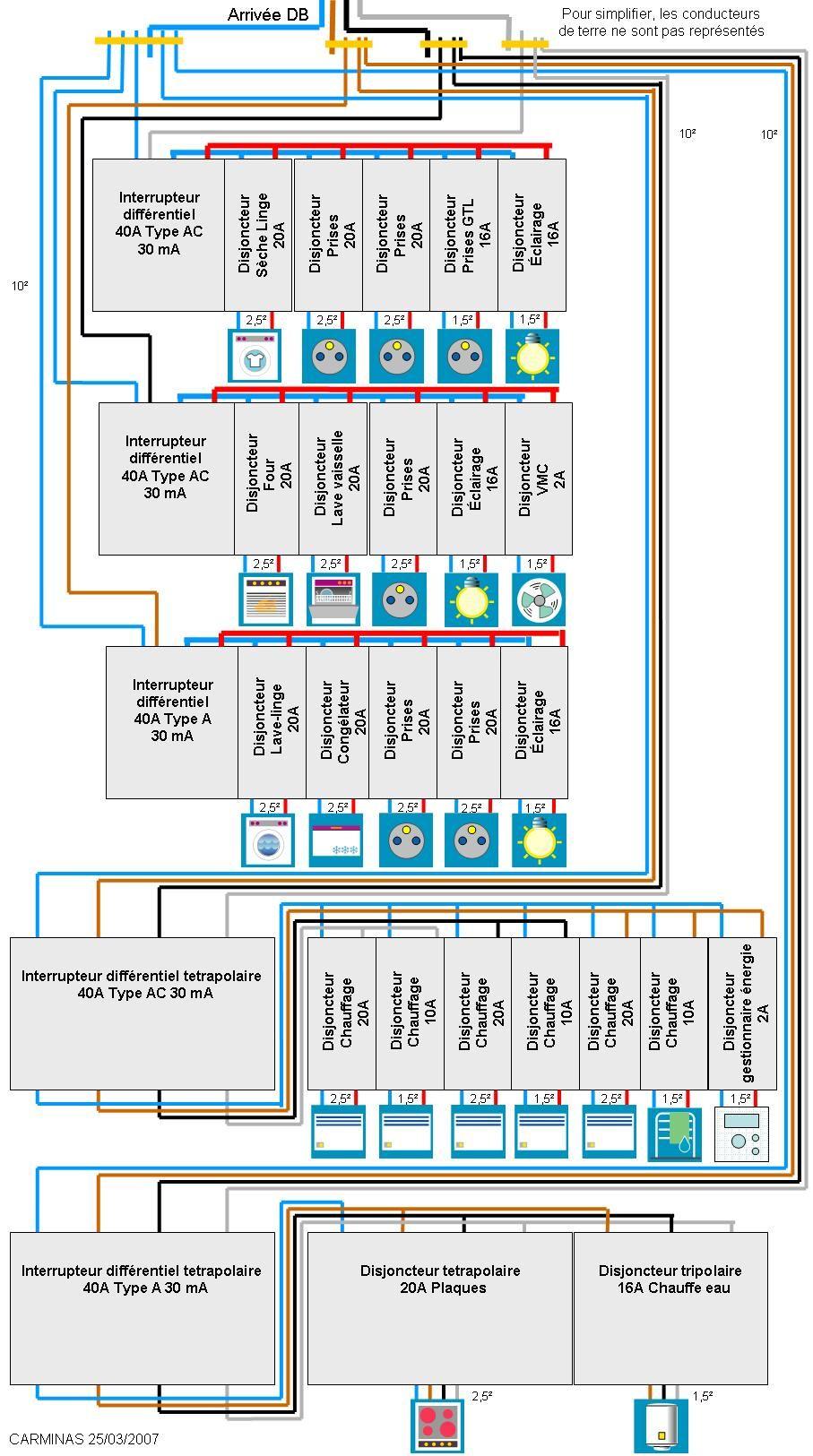 Norme montage tableau electrique