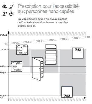Installation electrique norme handicapé