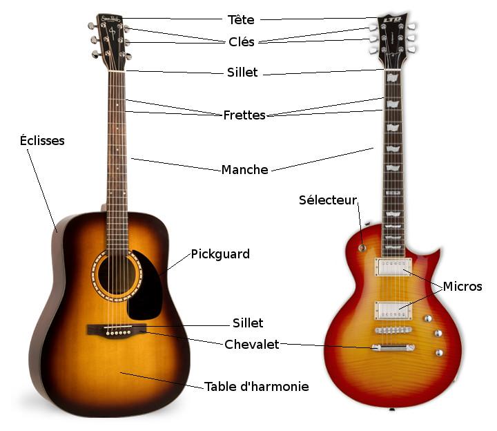 Guitare electrique schéma