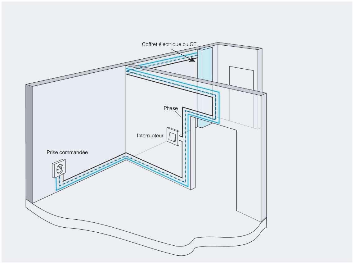 hauteur de prise electrique norme bois eco. Black Bedroom Furniture Sets. Home Design Ideas