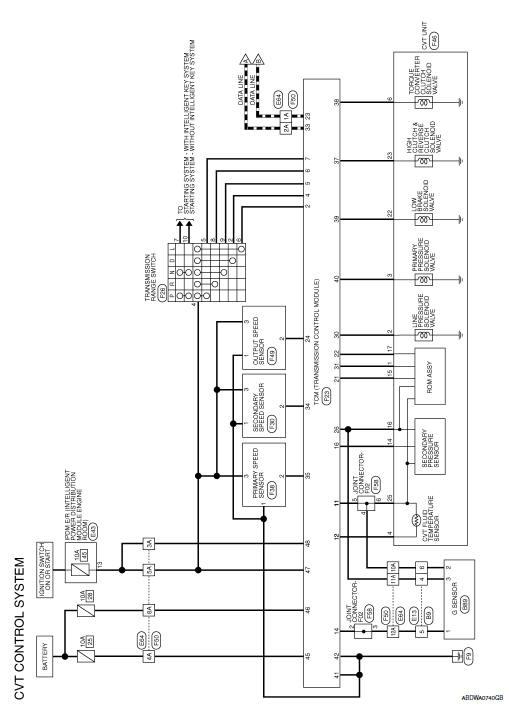 Schema Electrique Nissan Serena
