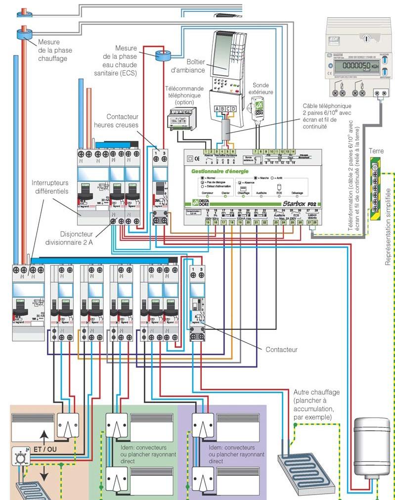 Schéma de cablage d'un tableau électrique