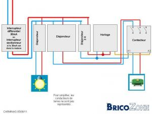 Schema tableau electrique pour piscine