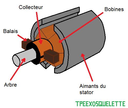 Schéma d'un moteur electrique