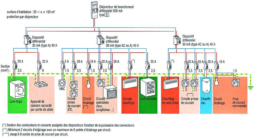 Schema electrique norme nfc 15100