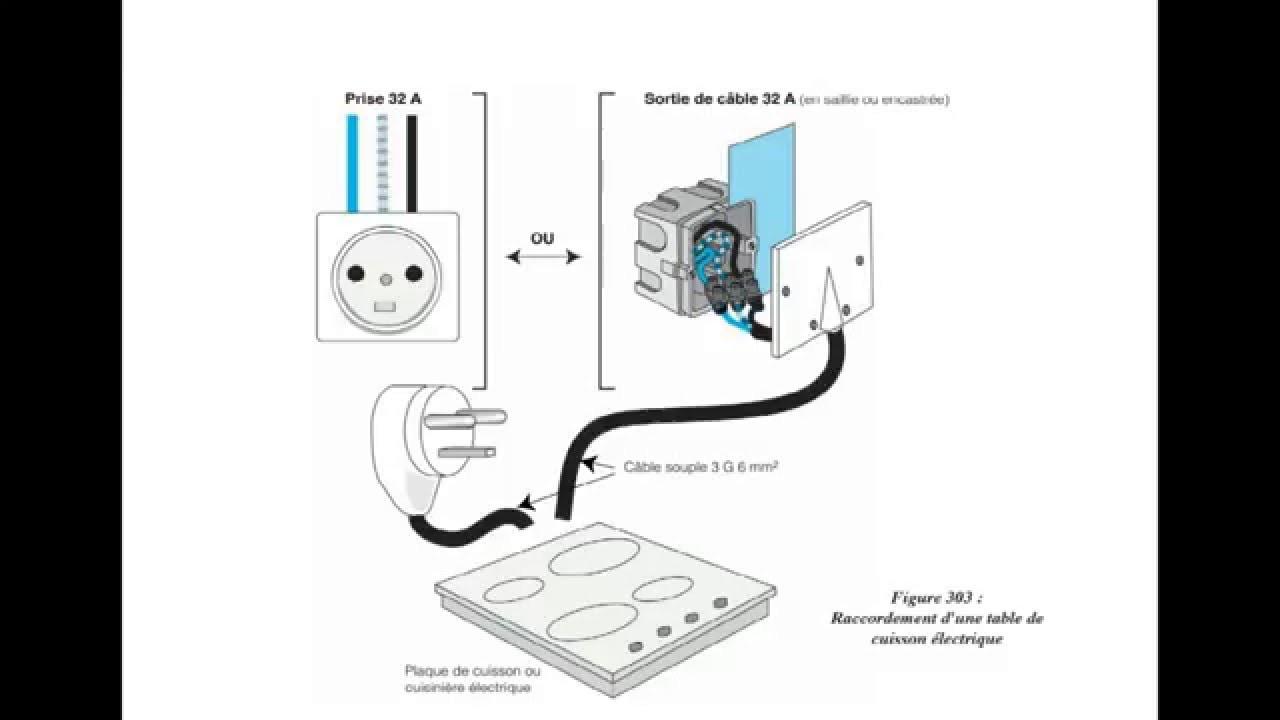 norme installation plaque electrique