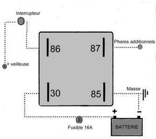 Schéma moto électrique
