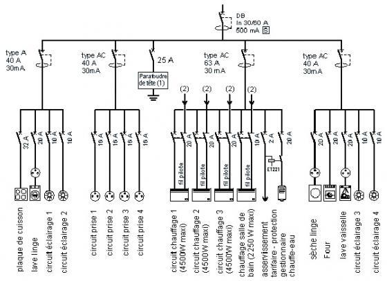 Schéma de distribution electrique