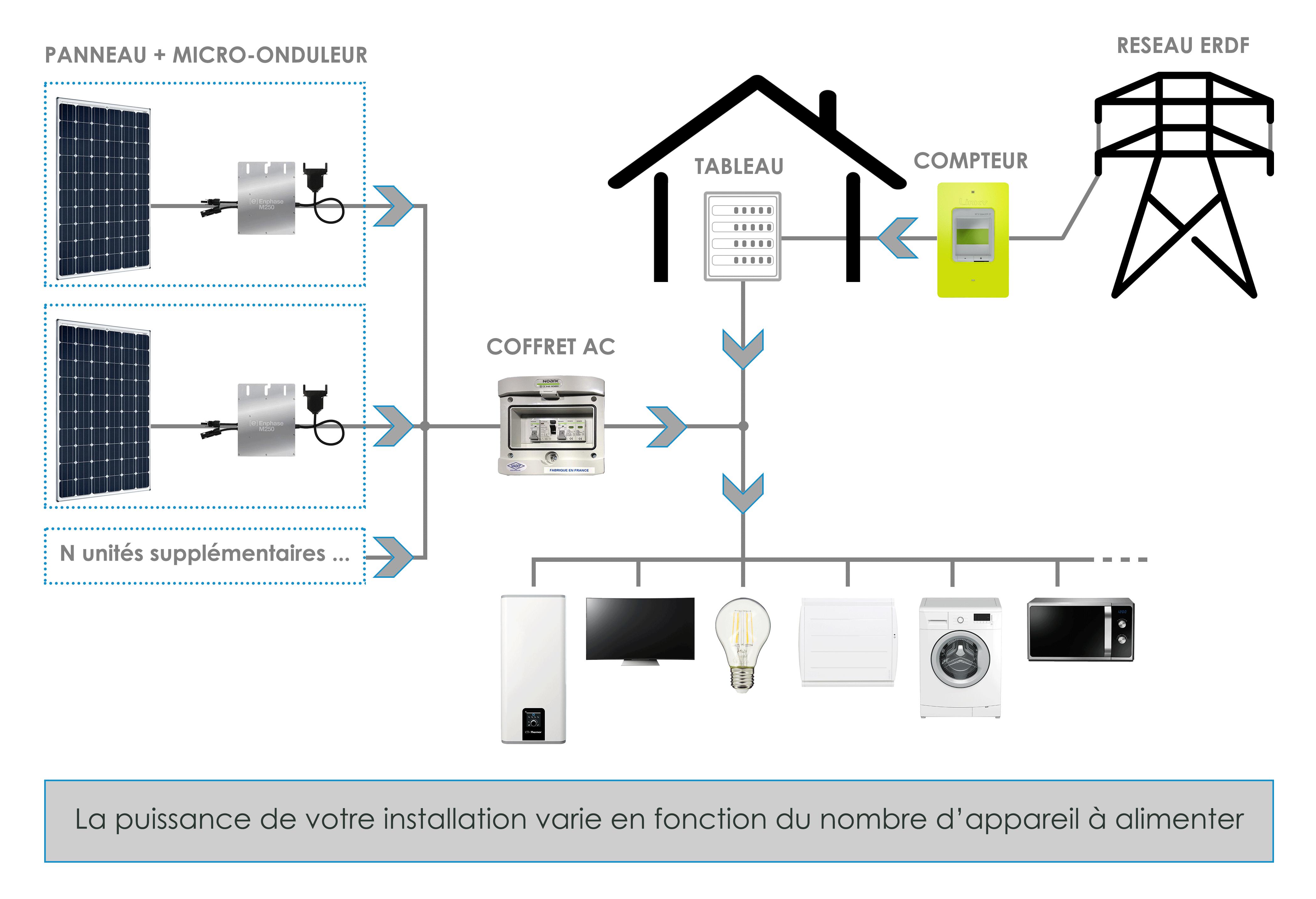 Schéma électrique autoconsommation