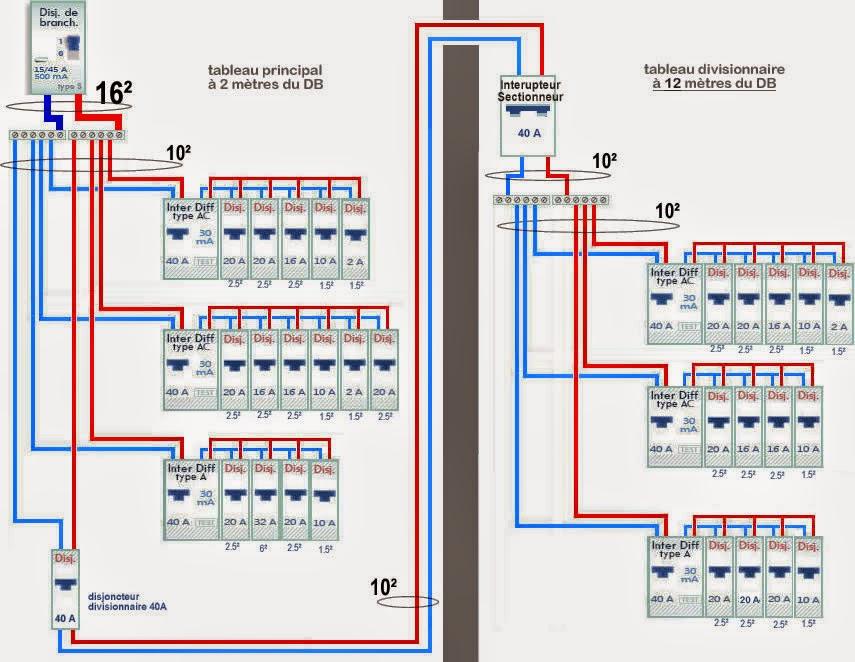 Alimentation Tableau Electrique Norme