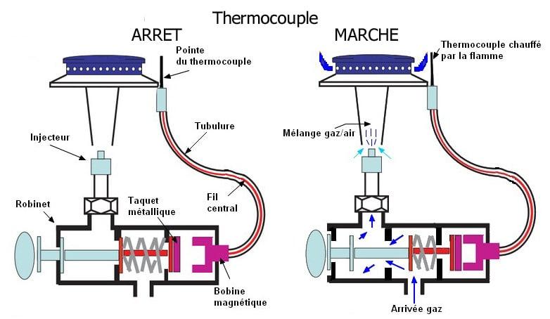 Schéma plaque electrique