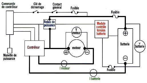 Schema electrique pour groupe electrogene