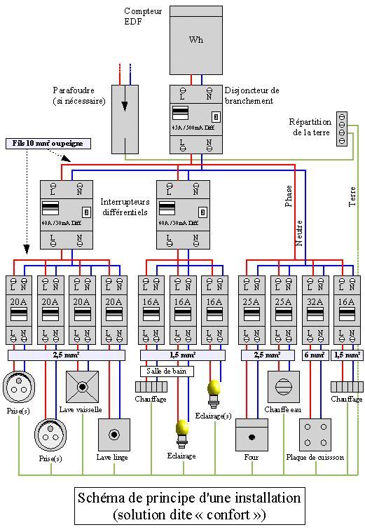 Schema électrique