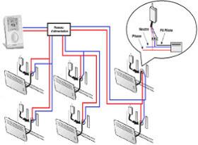 Schema chauffage electrique avec thermostat