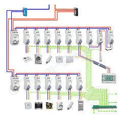 Norme electrique tableau divisionnaire