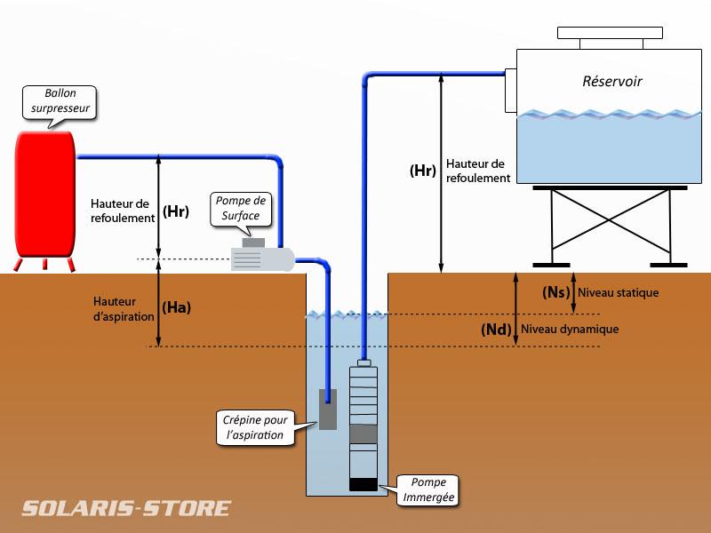 schema electrique pour pompe immergee bois eco. Black Bedroom Furniture Sets. Home Design Ideas