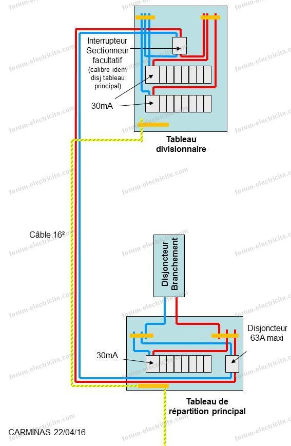 Schéma tableau électrique secondaire