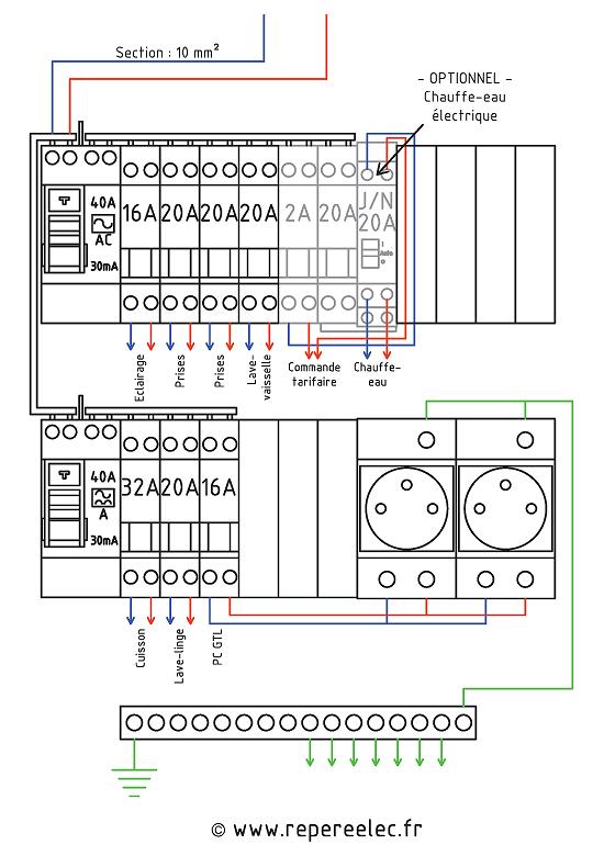 Schema electrique tableau électrique