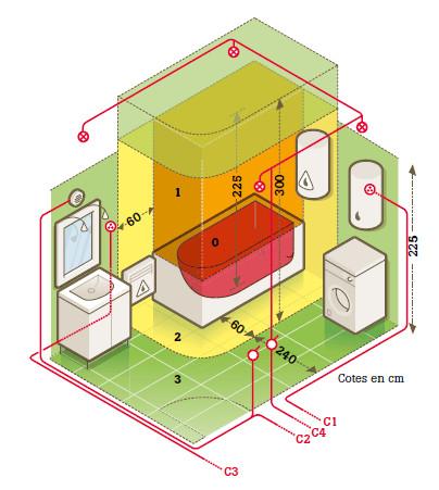 Prise electrique salle de bain norme bois eco - Norme ip salle de bain ...