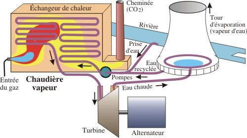 Schéma électrique centrale vapeur
