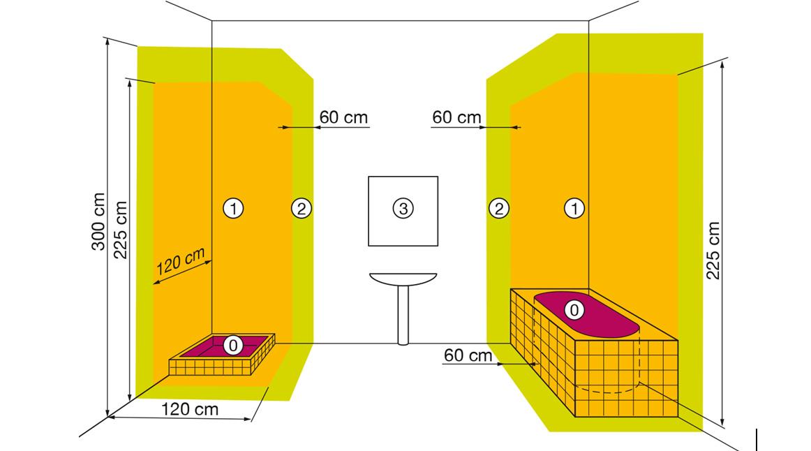 Norme éléctrique salle de bain