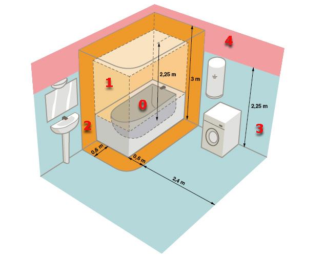 Norme sécurité electrique