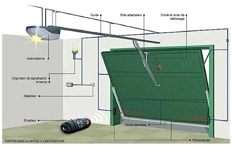 Porte de garage oregon sectionnelle en kit motorisée avis