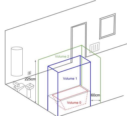 Norme seche serviette electrique salle de bain bois eco - Schema salle de bain ...
